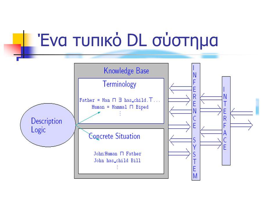 Ένα τυπικό DL σύστημα