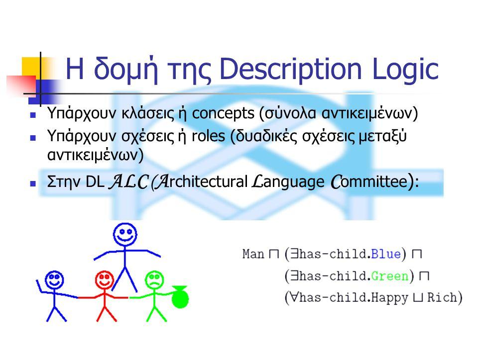 Η δομή της Description Logic Υπάρχουν κλάσεις ή concepts (σύνολα αντικειμένων) Υπάρχουν σχέσεις ή roles (δυαδικές σχέσεις μεταξύ αντικειμένων) Στην DL ALC ( A rchitectural L anguage C ommittee ) :
