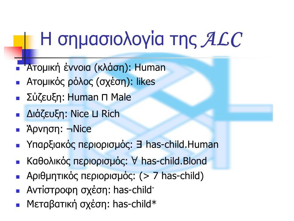 Η σημασιολογία της ALC Ατομική έννοια (κλάση): Human Ατομικός ρόλος (σχέση): likes Σύζευξη: Human ⊓ Male Διάζευξη: Nice ⊔ Rich Άρνηση: ¬Nice Υπαρξιακός περιορισμός: ∃ has-child.Human Καθολικός περιορισμός: ∀ has-child.Blond Αριθμητικός περιορισμός: (> 7 has-child) Αντίστροφη σχέση: has-child - Μεταβατική σχέση: has-child*