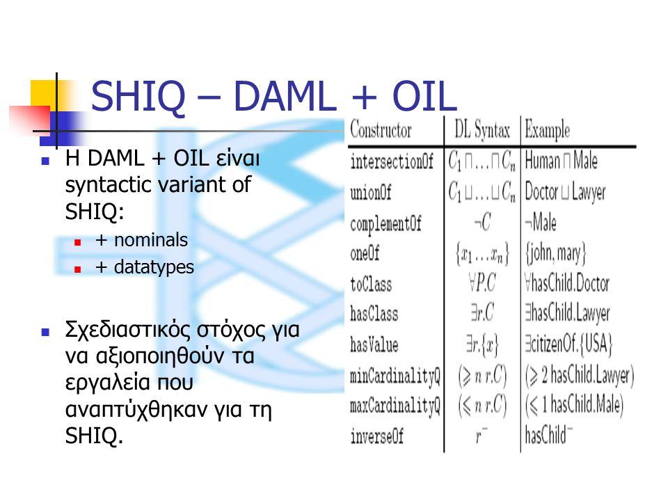 SHIQ – DAML + OIL Η DAML + OIL είναι syntactic variant of SHIQ: + nominals + datatypes Σχεδιαστικός στόχος για να αξιοποιηθούν τα εργαλεία που αναπτύχθηκαν για τη SHIQ.