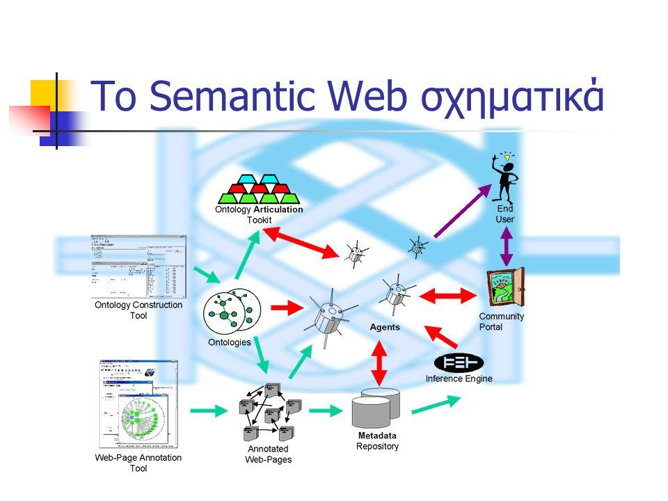 To Semantic Web σχηματικά