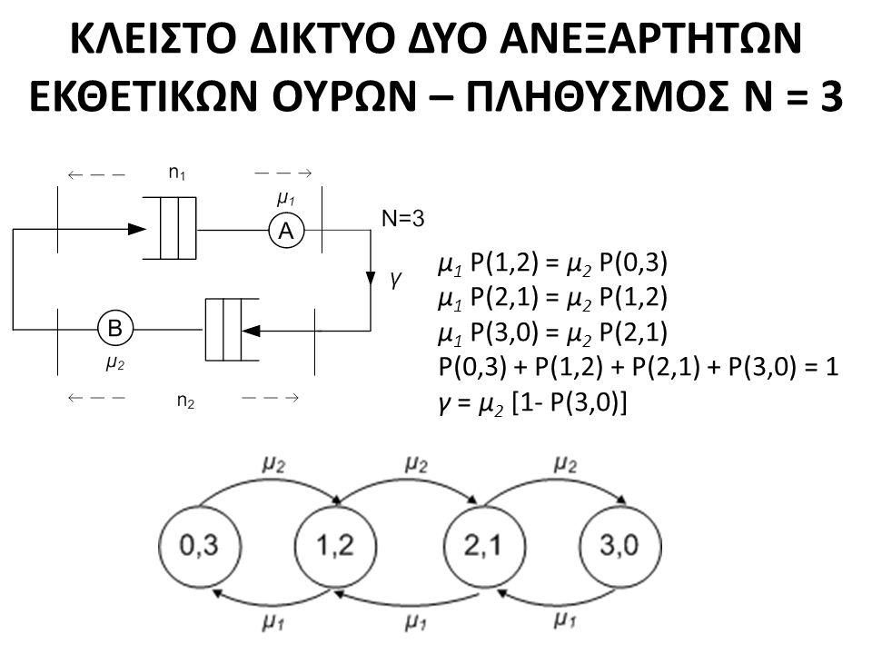 ΚΛΕΙΣΤΟ ΔΙΚΤΥΟ ΔΥΟ ΑΝΕΞΑΡΤΗΤΩΝ ΕΚΘΕΤΙΚΩΝ ΟΥΡΩΝ – ΠΛΗΘΥΣΜΟΣ Ν = 3 μ 1 P(1,2) = μ 2 P(0,3) μ 1 P(2,1) = μ 2 P(1,2) μ 1 P(3,0) = μ 2 P(2,1) P(0,3) + P(1,2) + P(2,1) + P(3,0) = 1 γ = μ 2 [1- P(3,0)]