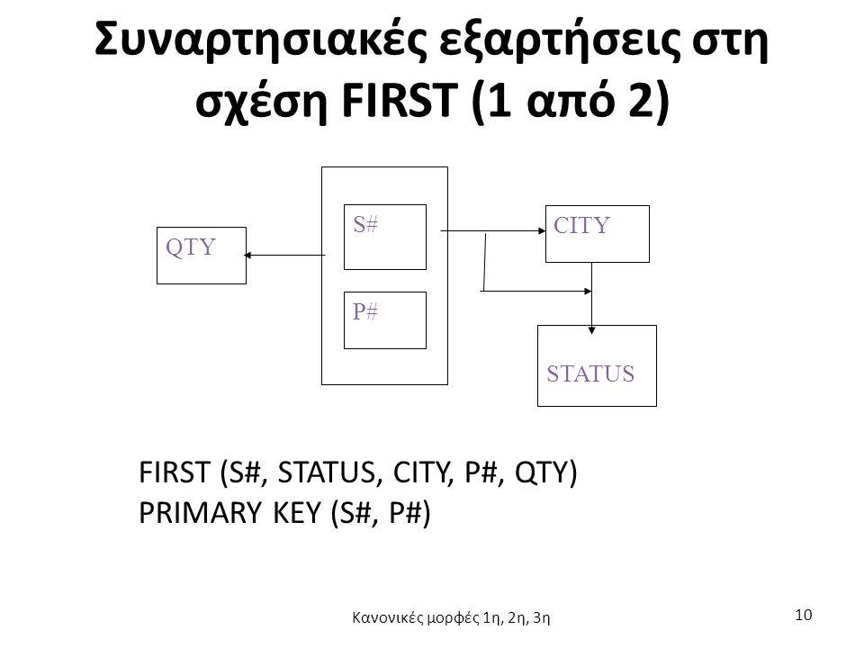 Συναρτησιακές εξαρτήσεις στη σχέση FIRST (1 από 2) QTY CITY STATUS S# P# FIRST (S#, STATUS, CITY, P#, QTY) PRIMARY KEY (S#, P#) Κανονικές μορφές 1η, 2η, 3η 10