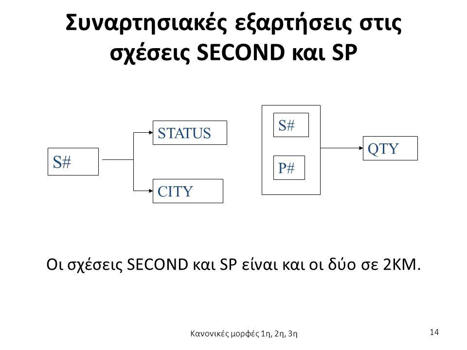 Συναρτησιακές εξαρτήσεις στις σχέσεις SECOND και SP S# STATUS CITY S# P# QTY Οι σχέσεις SECOND και SP είναι και οι δύο σε 2ΚΜ.