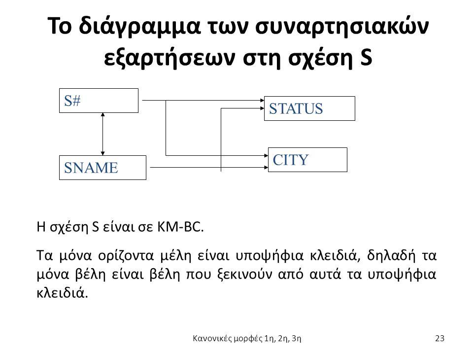 Το διάγραμμα των συναρτησιακών εξαρτήσεων στη σχέση S S# SNAME STATUS CITY Η σχέση S είναι σε KM-BC.