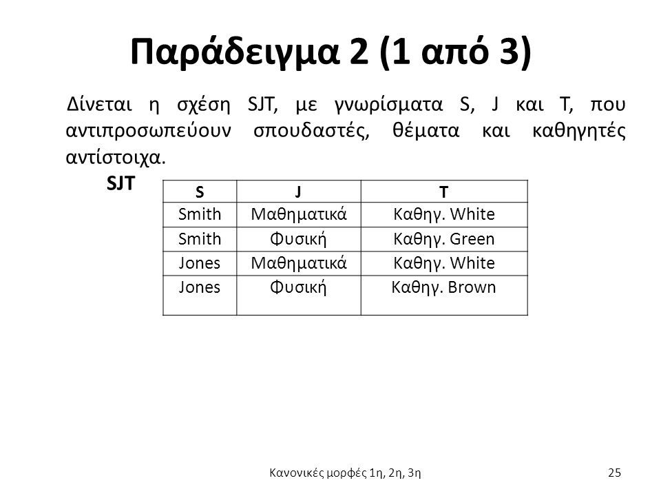 Παράδειγμα 2 (1 από 3) Δίνεται η σχέση SJT, με γνωρίσματα S, J και Τ, που αντιπροσωπεύουν σπουδαστές, θέματα και καθηγητές αντίστοιχα.