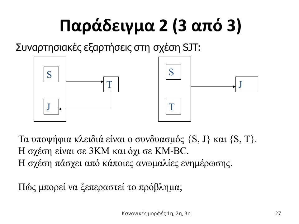 Παράδειγμα 2 (3 από 3) S S JT TJ Τα υποψήφια κλειδιά είναι ο συνδυασμός {S, J} και {S, T}.