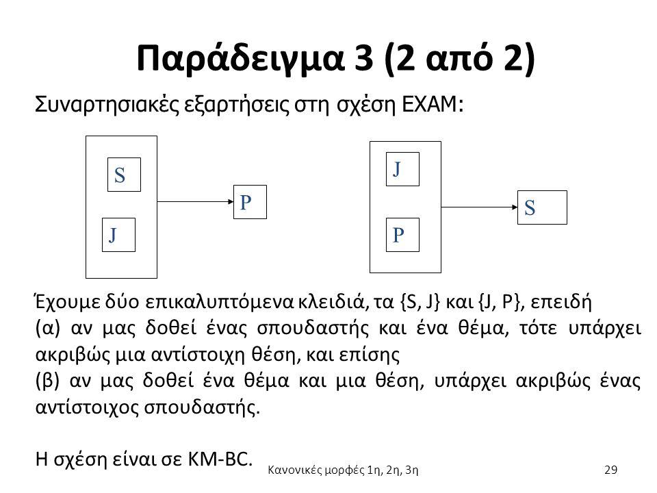 Παράδειγμα 3 (2 από 2) S J P P J S Έχουμε δύο επικαλυπτόμενα κλειδιά, τα {S, J} και {J, P}, επειδή (α) αν μας δοθεί ένας σπουδαστής και ένα θέμα, τότε υπάρχει ακριβώς μια αντίστοιχη θέση, και επίσης (β) αν μας δοθεί ένα θέμα και μια θέση, υπάρχει ακριβώς ένας αντίστοιχος σπουδαστής.