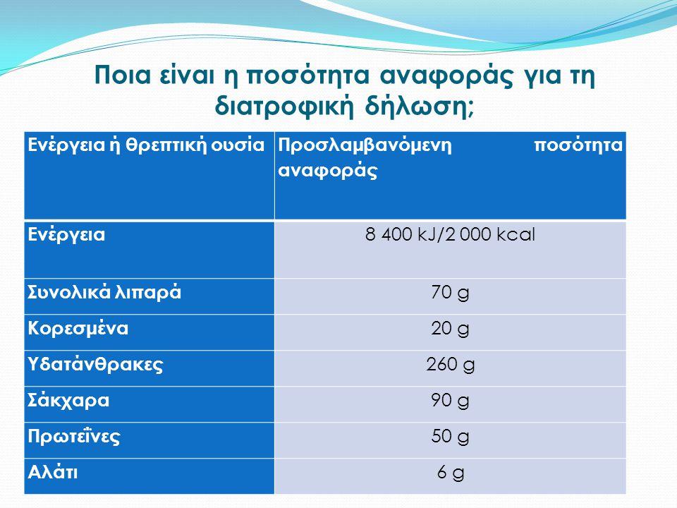Βιταμίνες και ανόργανα άλατα που μπορούν να δηλώνονται Διατροφικές τιμές αναφοράς (NRV) Βιταμίνη A (μg) 800 Βιταμίνη D (μg) 5 Βιταμίνη E (mg) 12 Βιταμ