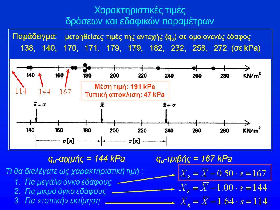 Παράδειγμα: μετρηθείσες τιμές της αντοχής (q u ) σε ομοιογενές έδαφος 138, 140, 170, 171, 179, 179, 182, 232, 258, 272 (σε kPa) Τι θα διαλέγατε ως χαρ