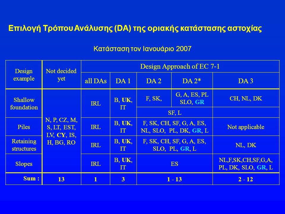 Επιλογή Τρόπου Ανάλυσης (DA) της οριακής κατάστασης αστοχίας Design example Not decided yet Design Approach of EC 7-1 all DAsDA 1DA 2DA 2*DA 3 Shallow