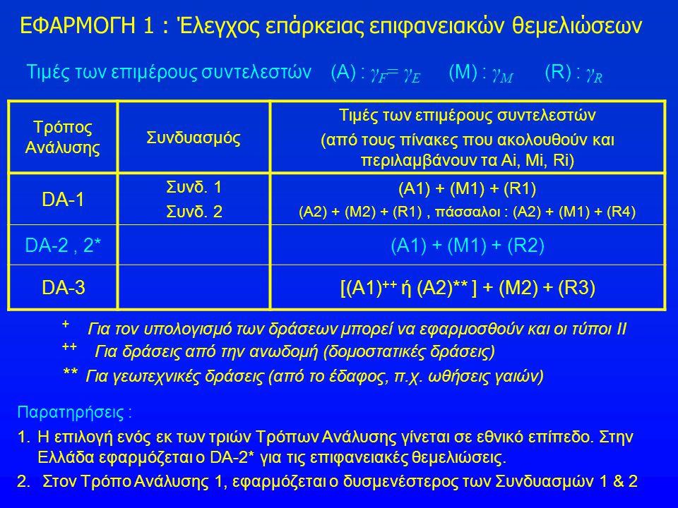 Τιμές των επιμέρους συντελεστών (Α) : γ F = γ E (Μ) : γ Μ (R) : γ R Τρόπος Ανάλυσης Συνδυασμός Τιμές των επιμέρους συντελεστών (από τους πίνακες που α