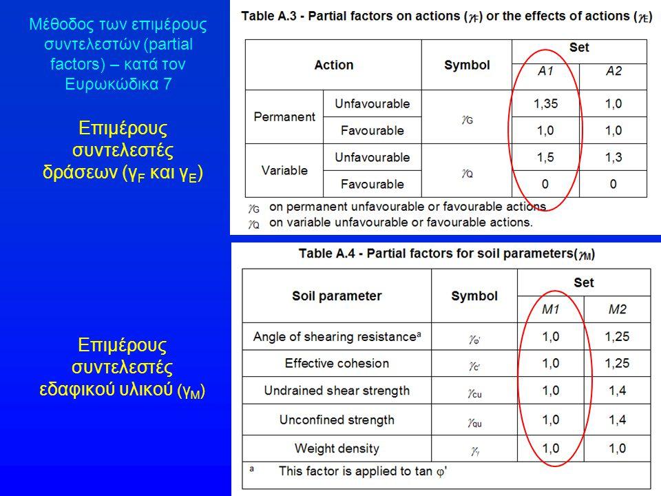 Επιμέρους συντελεστές δράσεων (γ F και γ Ε ) Επιμέρους συντελεστές εδαφικού υλικού (γ Μ ) Μέθοδος των επιμέρους συντελεστών (partial factors) – κατά τ