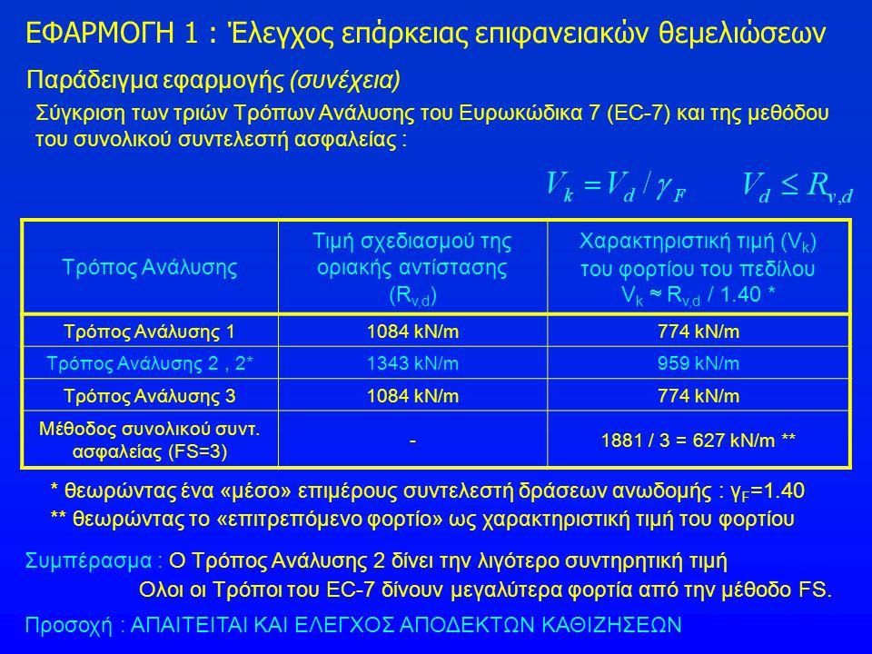 Παράδειγμα εφαρμογής (συνέχεια) Σύγκριση των τριών Τρόπων Ανάλυσης του Ευρωκώδικα 7 (EC-7) και της μεθόδου του συνολικού συντελεστή ασφαλείας : Τρόπος
