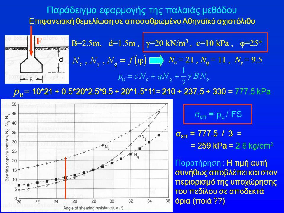 Παράδειγμα εφαρμογής της παλαιάς μεθόδου Επιφανειακή θεμελίωση σε αποσαθρωμένο Αθηναϊκό σχιστόλιθο B=2.5m, d=1.5m, γ=20 kN/m 3, c=10 kPa, φ=25 ο N c =