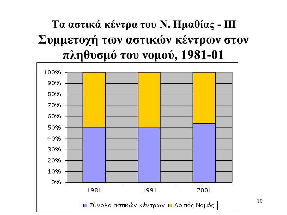 10 Τα αστικά κέντρα του Ν. Ημαθίας - ΙΙΙ Συμμετοχή των αστικών κέντρων στον πληθυσμό του νομού, 1981-01