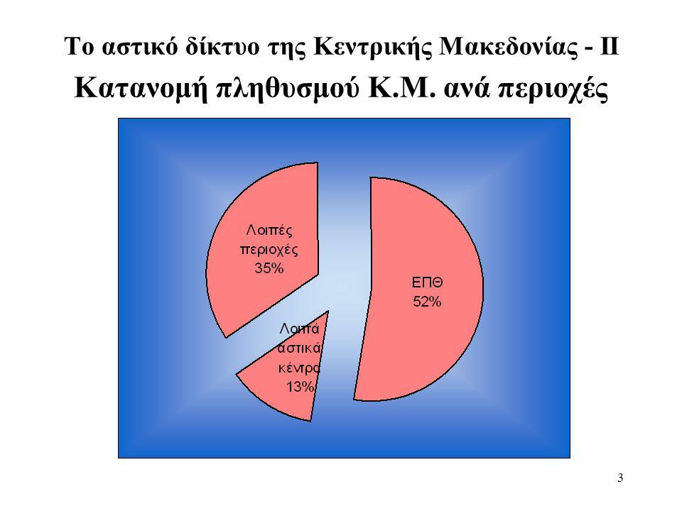4 Το αστικό δίκτυο της Κεντρικής Μακεδονίας - ΙΙΙ Κατάταξη των αστικών κέντρων  ΕΠΘ: 1 εκ.