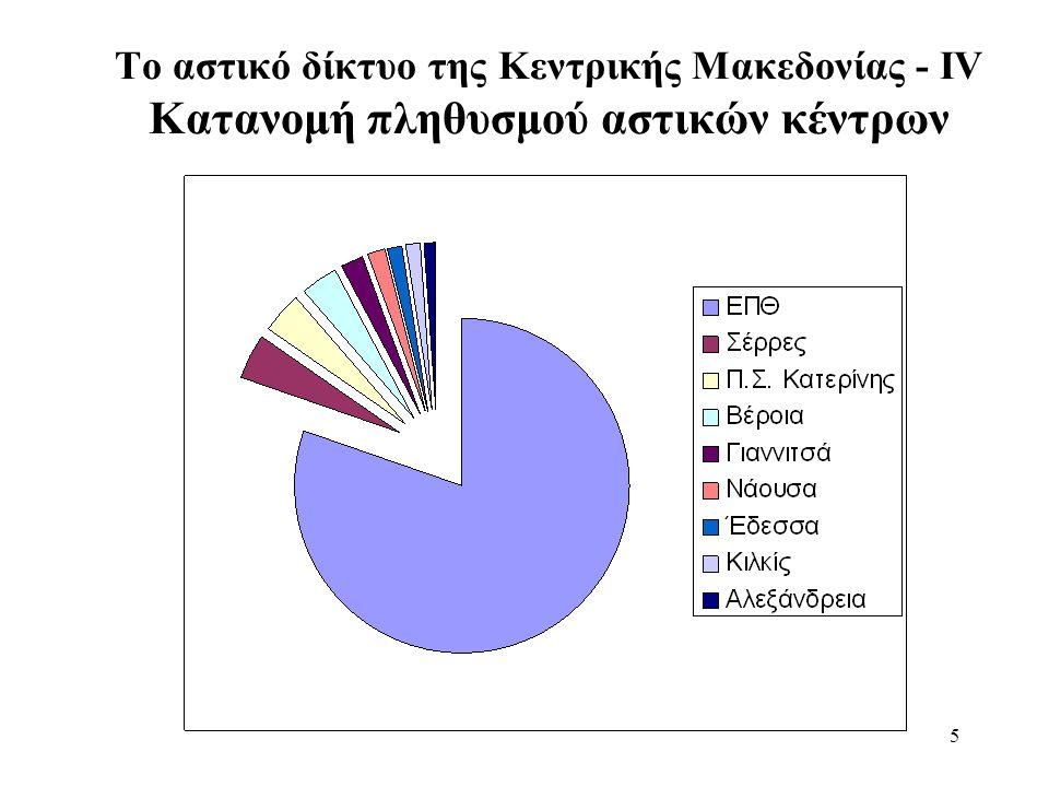6 Το αστικό δίκτυο της Κεντρικής Μακεδονίας - V Εξέλιξη του πληθυσμού της ΕΠΘ και του ΠΣΘ, 1981-2001