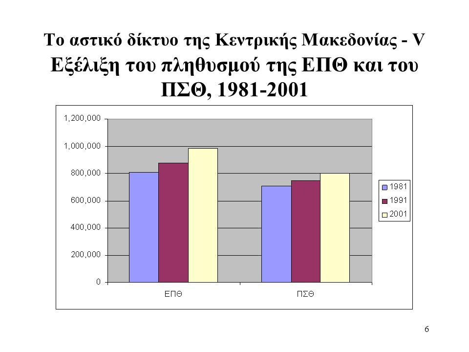 7 Το αστικό δίκτυο της Κεντρικής Μακεδονίας - VΙ Εξέλιξη του πληθυσμού των λοιπών αστικών κέντρων, 1981-2001