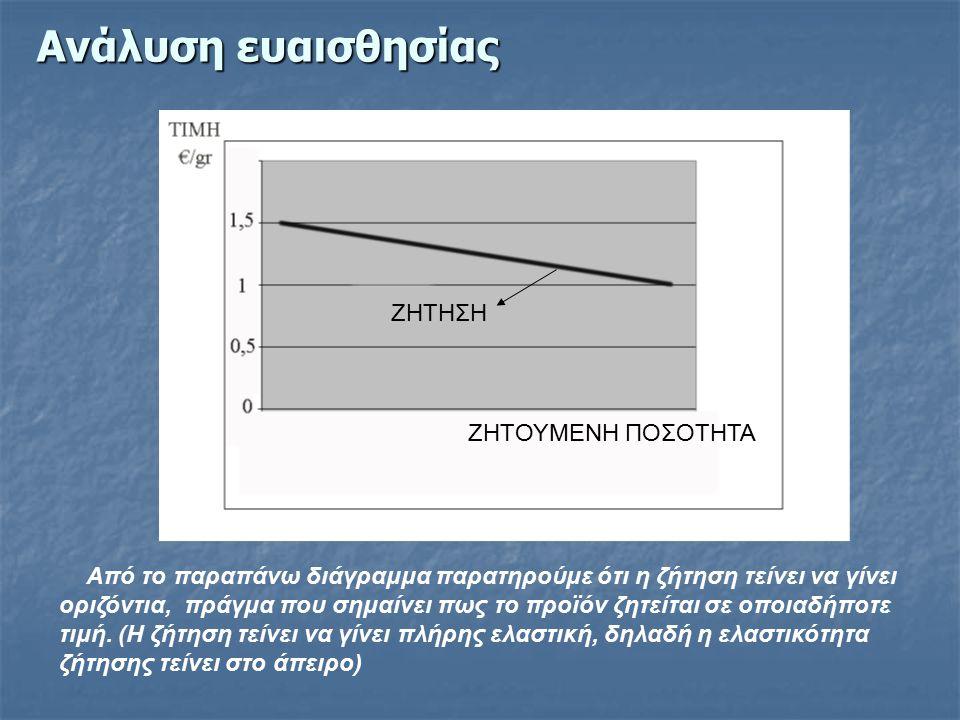 Ανάλυση ευαισθησίας ΖΗΤΟΥΜΕΝΗ ΠΟΣΟΤΗΤΑ ΖΗΤΗΣΗ Από το παραπάνω διάγραμμα παρατηρούμε ότι η ζήτηση τείνει να γίνει οριζόντια, πράγμα που σημαίνει πως το