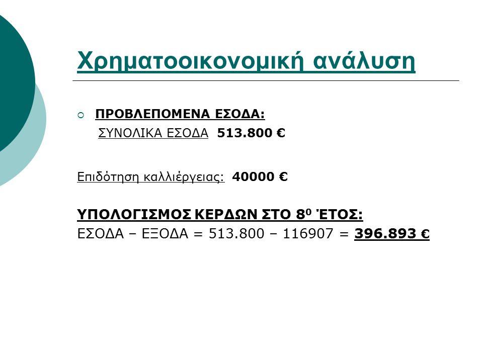 Χρηματοοικονομική ανάλυση  ΠΡΟΒΛΕΠΟΜΕΝΑ ΕΣΟΔΑ: ΣΥΝΟΛΙΚΑ ΕΣΟΔΑ 513.800 € Επιδότηση καλλιέργειας: 40000 € ΥΠΟΛΟΓΙΣΜΟΣ ΚΕΡΔΩΝ ΣΤΟ 8 0 ΈΤΟΣ: ΕΣΟΔΑ – ΕΞΟΔ