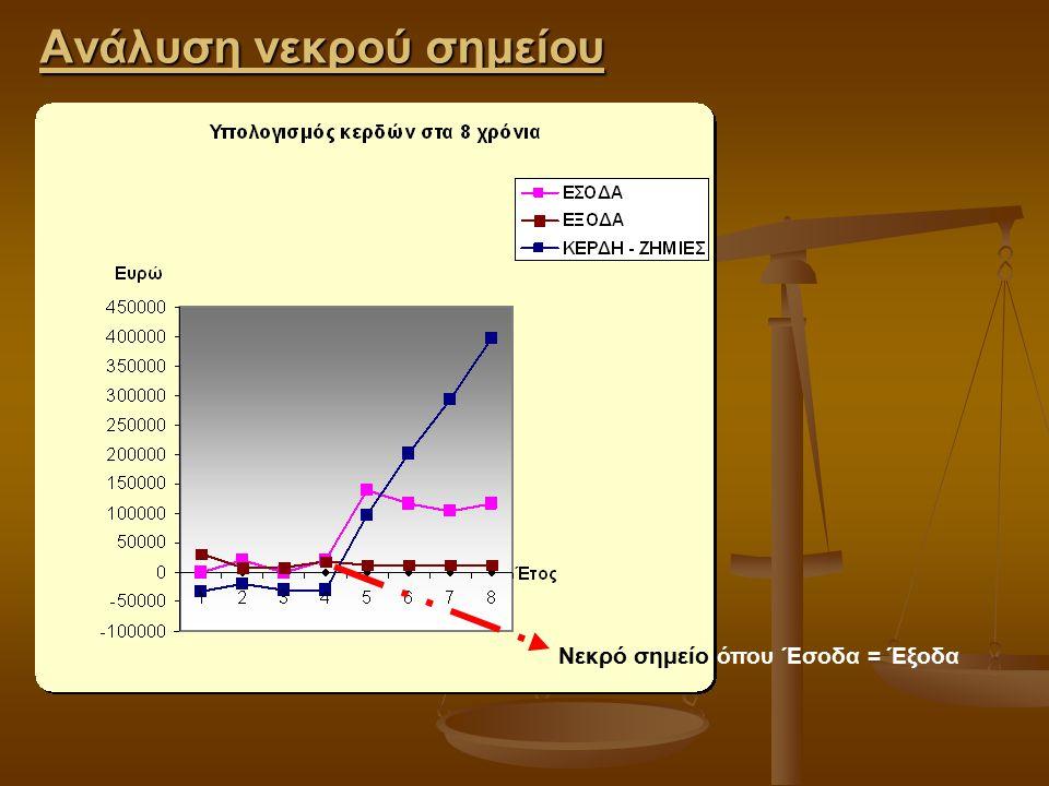 Ανάλυση νεκρού σημείου Νεκρό σημείο όπου Έσοδα = Έξοδα