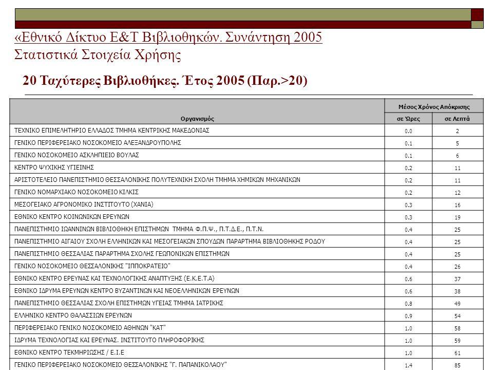 «Εθνικό Δίκτυο Ε&Τ Βιβλιοθηκών. Συνάντηση 2005 Στατιστικά Στοιχεία Χρήσης 20 Ταχύτερες Βιβλιοθήκες.