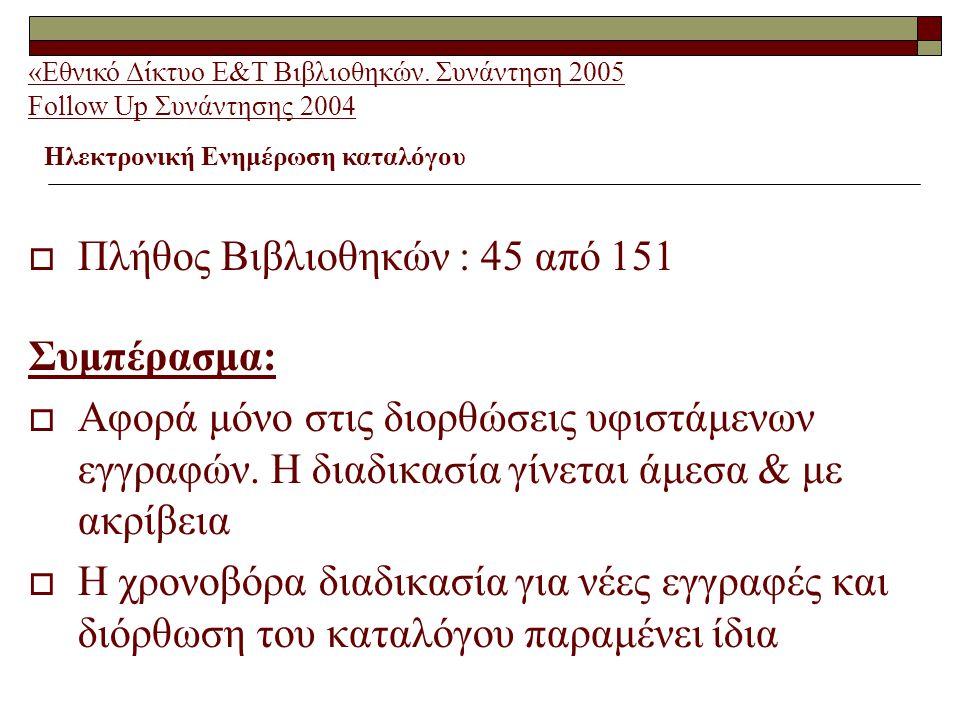  Πλήθος Βιβλιοθηκών : 45 από 151 Συμπέρασμα:  Αφορά μόνο στις διορθώσεις υφιστάμενων εγγραφών.