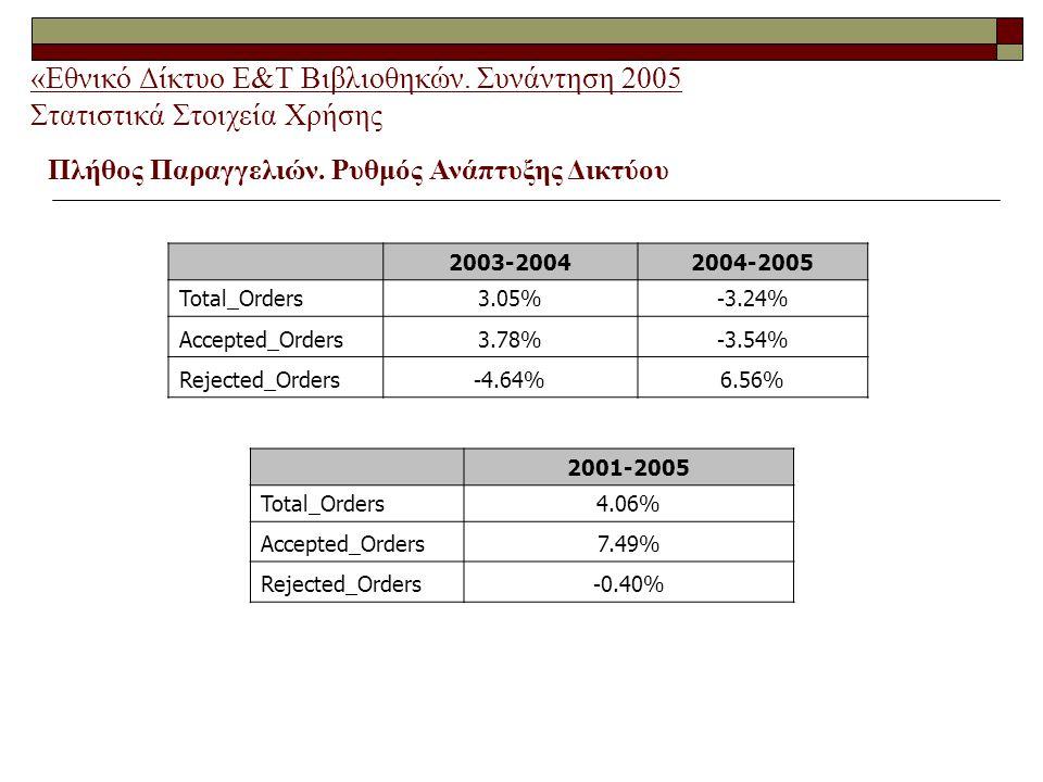 «Εθνικό Δίκτυο Ε&Τ Βιβλιοθηκών. Συνάντηση 2005 Στατιστικά Στοιχεία Χρήσης Πλήθος Παραγγελιών.