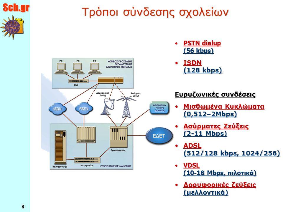 Sch.gr 8 Τρόποι σύνδεσης σχολείων PSTN dialup (56 kbps)PSTN dialup (56 kbps) ISDN (128 kbps)ISDN (128 kbps) Ευρυζωνικές συνδέσεις Μισθωμένα Κυκλώματα (0,512–2Mbps)Μισθωμένα Κυκλώματα (0,512–2Mbps) Ασύρματες Ζεύξεις (2-11 Mbps)Ασύρματες Ζεύξεις (2-11 Mbps) ADSL (512/128 kbps, 1024/256)ADSL (512/128 kbps, 1024/256) VDSL (10-18 Mbps, πιλοτικά)VDSL (10-18 Mbps, πιλοτικά) Δορυφορικές ζεύξεις (μελλοντικά)Δορυφορικές ζεύξεις (μελλοντικά)