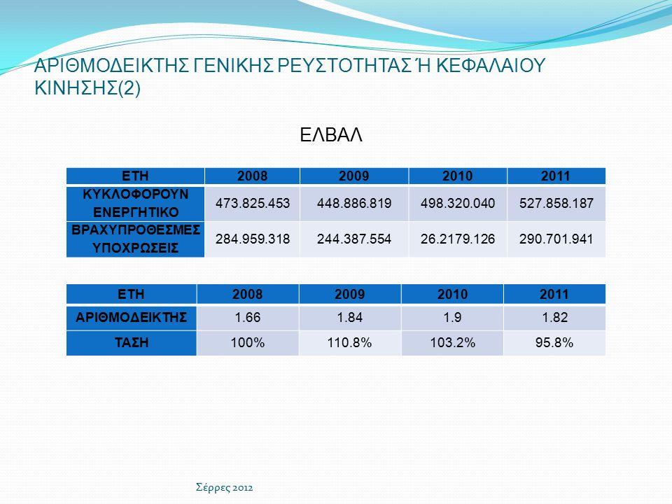 ΑΡΙΘΜΟΔΕΙΚΤΗΣ ΓΕΝΙΚΗΣ ΡΕΥΣΤΟΤΗΤΑΣ Ή ΚΕΦΑΛΑΙΟΥ ΚΙΝΗΣΗΣ(2) ΕΛΒΑΛ ETH2008200920102011 ΑΡΙΘΜΟΔΕΙΚΤΗΣ1.661.841.91.82 ΤΑΣΗ100%110.8%103.2%95.8% Σέρρες 2012 ΕΤΗ2008200920102011 ΚΥΚΛΟΦΟΡΟΥΝ ΕΝΕΡΓΗΤΙΚΟ 473.825.453448.886.819498.320.040527.858.187 ΒΡΑΧΥΠΡΟΘΕΣΜΕΣ ΥΠΟΧΡΩΣΕΙΣ 284.959.318244.387.55426.2179.126290.701.941