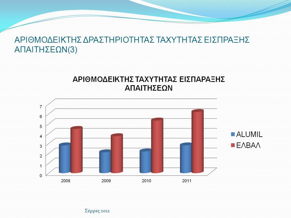 ΑΡΙΘΜΟΔΕΙΚΤΗΣ ΔΡΑΣΤΗΡΙΟΤΗΤΑΣ ΤΑΧΥΤΗΤΑΣ ΕΙΣΠΡΑΞΗΣ ΑΠΑΙΤΗΣΕΩΝ(3) Σέρρες 2012