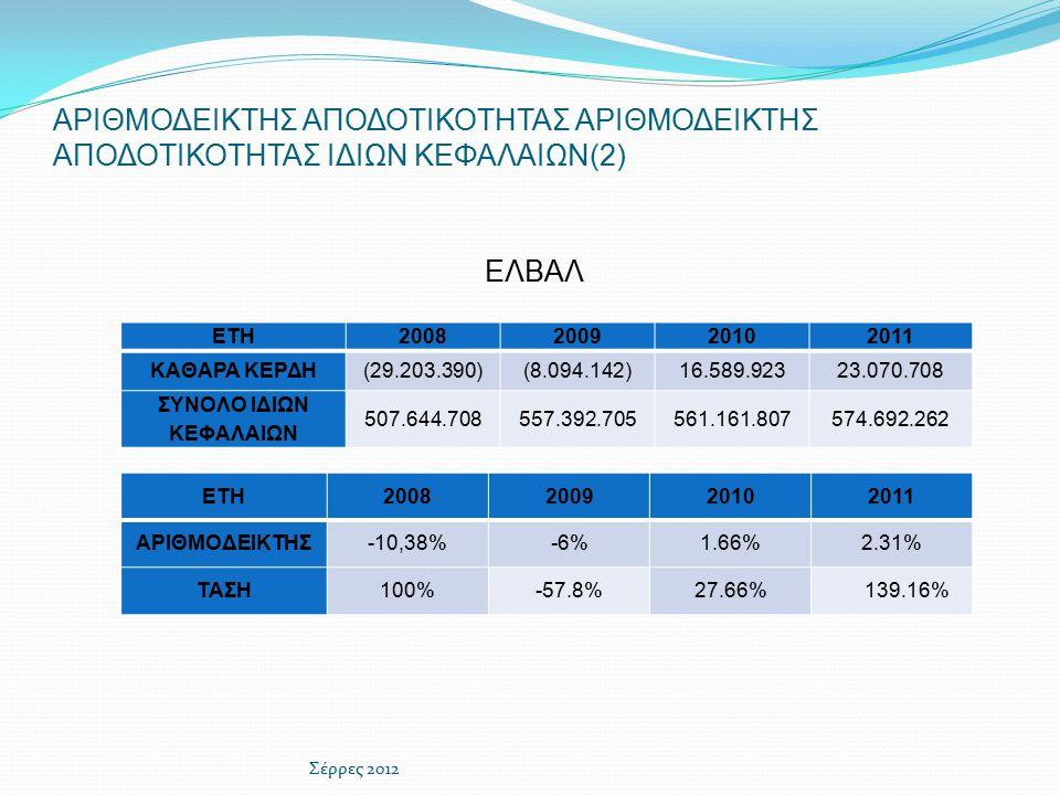ΑΡΙΘΜΟΔΕΙΚΤΗΣ ΑΠΟΔΟΤΙΚΟΤΗΤΑΣ ΑΡΙΘΜΟΔΕΙΚΤΗΣ ΑΠΟΔΟΤΙΚΟΤΗΤΑΣ ΙΔΙΩΝ ΚΕΦΑΛΑΙΩΝ(2) ETH2008200920102011 ΑΡΙΘΜΟΔΕΙΚΤΗΣ-10,38%-6%1.66%2.31% ΤΑΣΗ100%-57.8%27.66% 139.16% Σέρρες 2012 ΕΛΒΑΛ ΕΤΗ2008200920102011 ΚΑΘΑΡΑ ΚΕΡΔΗ(29.203.390)(8.094.142)16.589.92323.070.708 ΣΥΝΟΛΟ ΙΔΙΩΝ ΚΕΦΑΛΑΙΩΝ 507.644.708557.392.705561.161.807574.692.262