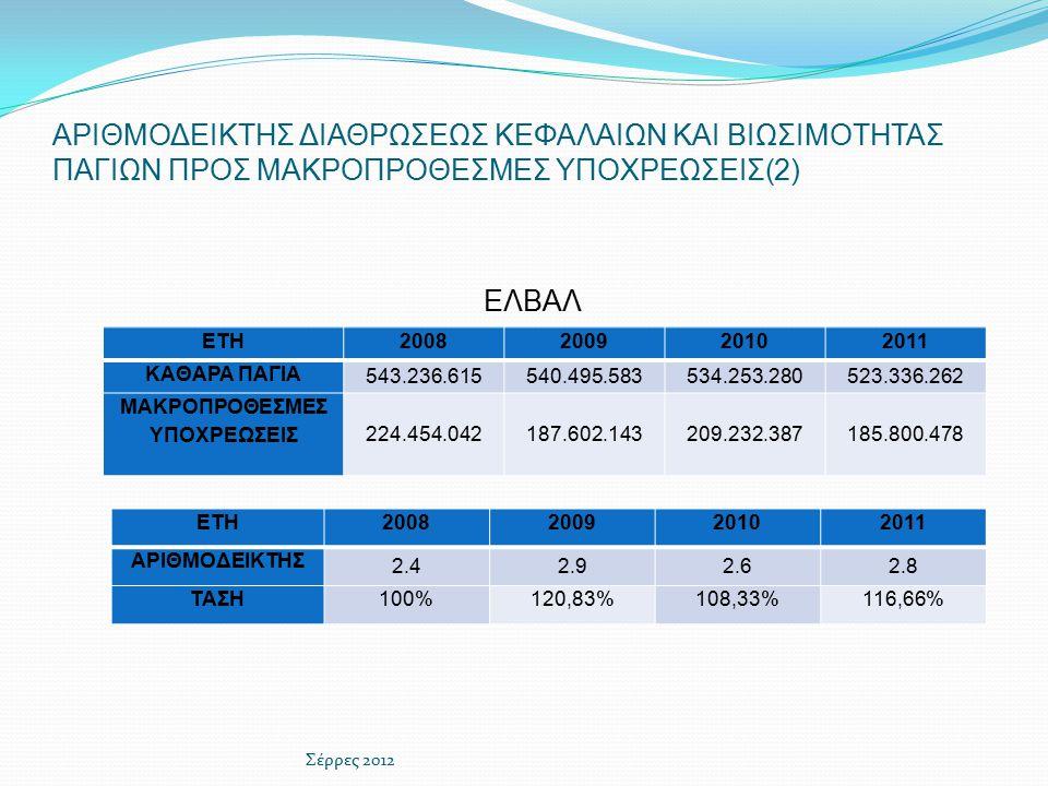 ΑΡΙΘΜΟΔΕΙΚΤΗΣ ΔΙΑΘΡΩΣΕΩΣ ΚΕΦΑΛΑΙΩΝ ΚΑΙ ΒΙΩΣΙΜΟΤΗΤΑΣ ΠΑΓΙΩΝ ΠΡΟΣ ΜΑΚΡΟΠΡΟΘΕΣΜΕΣ ΥΠΟΧΡΕΩΣΕΙΣ(2) ETH2008200920102011 ΑΡΙΘΜΟΔΕΙΚΤΗΣ 2.42.92.62.8 ΤΑΣΗ100%120,83%108,33%116,66% Σέρρες 2012 ΕΛΒΑΛ ΕΤΗ2008200920102011 ΚΑΘΑΡΑ ΠΑΓΙΑ 543.236.615540.495.583534.253.280523.336.262 ΜΑΚΡΟΠΡΟΘΕΣΜΕΣ ΥΠΟΧΡΕΩΣΕΙΣ 224.454.042187.602.143209.232.387185.800.478