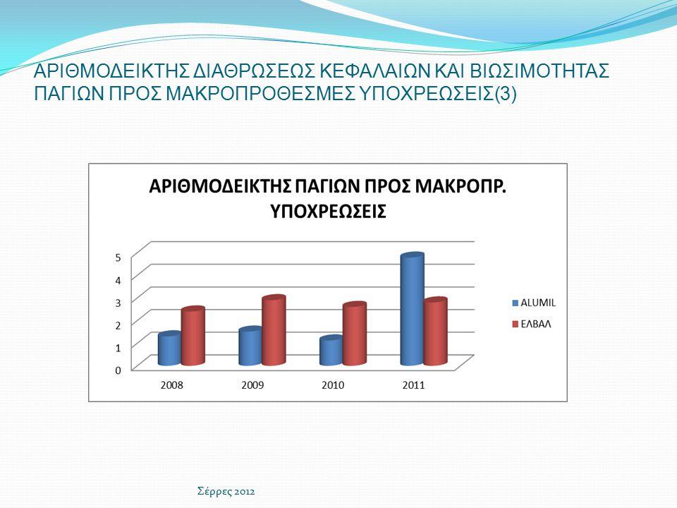 ΑΡΙΘΜΟΔΕΙΚΤΗΣ ΔΙΑΘΡΩΣΕΩΣ ΚΕΦΑΛΑΙΩΝ ΚΑΙ ΒΙΩΣΙΜΟΤΗΤΑΣ ΠΑΓΙΩΝ ΠΡΟΣ ΜΑΚΡΟΠΡΟΘΕΣΜΕΣ ΥΠΟΧΡΕΩΣΕΙΣ(3) Σέρρες 2012