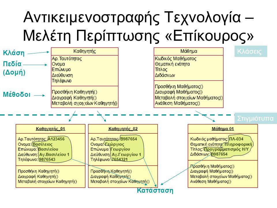 Αντικειμενοστραφής Τεχνολογία – Μελέτη Περίπτωσης «Επίκουρος» Κλάσεις Στιγμιότυπα Κλάση Πεδία (Δομή) Μέθοδοι Κατάσταση