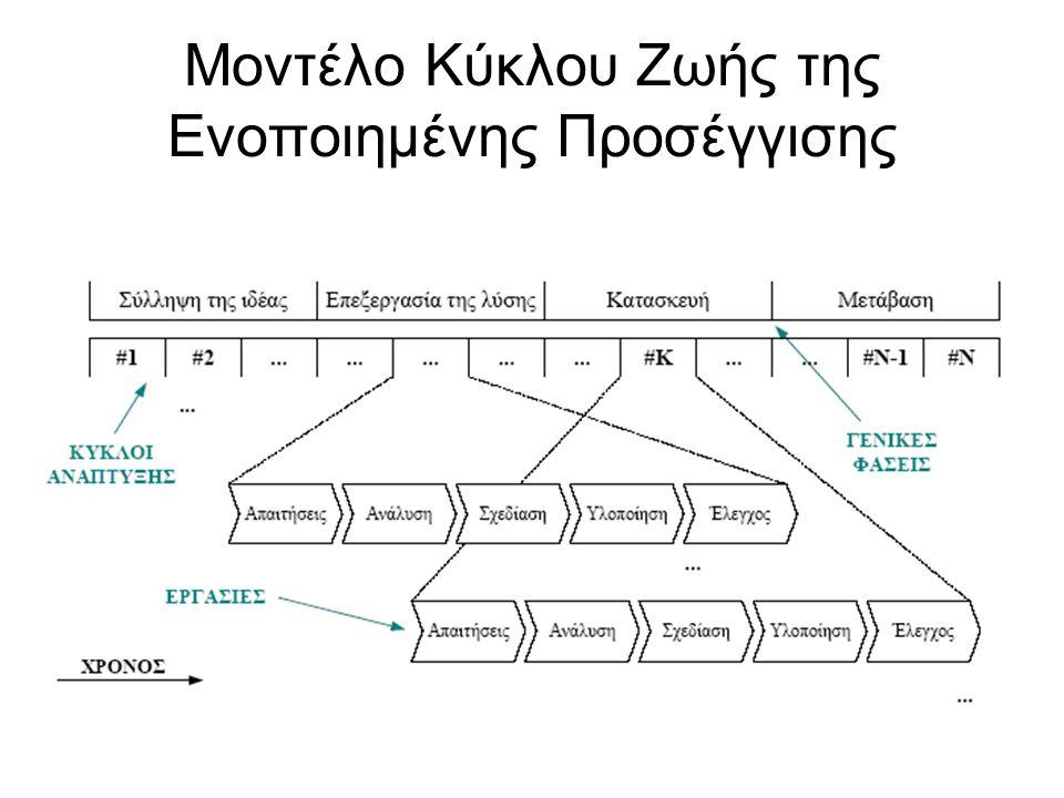 Μοντέλο Κύκλου Ζωής της Ενοποιημένης Προσέγγισης