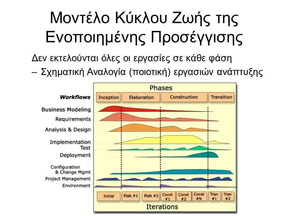 Μοντέλο Κύκλου Ζωής της Ενοποιημένης Προσέγγισης Δεν εκτελούνται όλες οι εργασίες σε κάθε φάση –Σχηματική Αναλογία (ποιοτική) εργασιών ανάπτυξης σε κάθε φάση