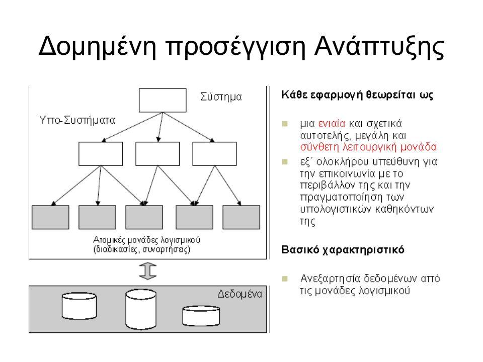 Δομημένη προσέγγιση Ανάπτυξης