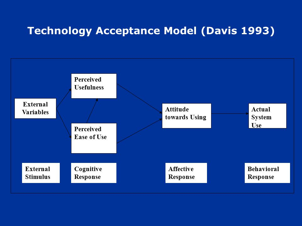 Technology Acceptance Model (Davis 1993) External Variables Perceived Usefulness Perceived Ease of Use Attitude towards Using Actual System Use External Stimulus Cognitive Response Affective Response Behavioral Response