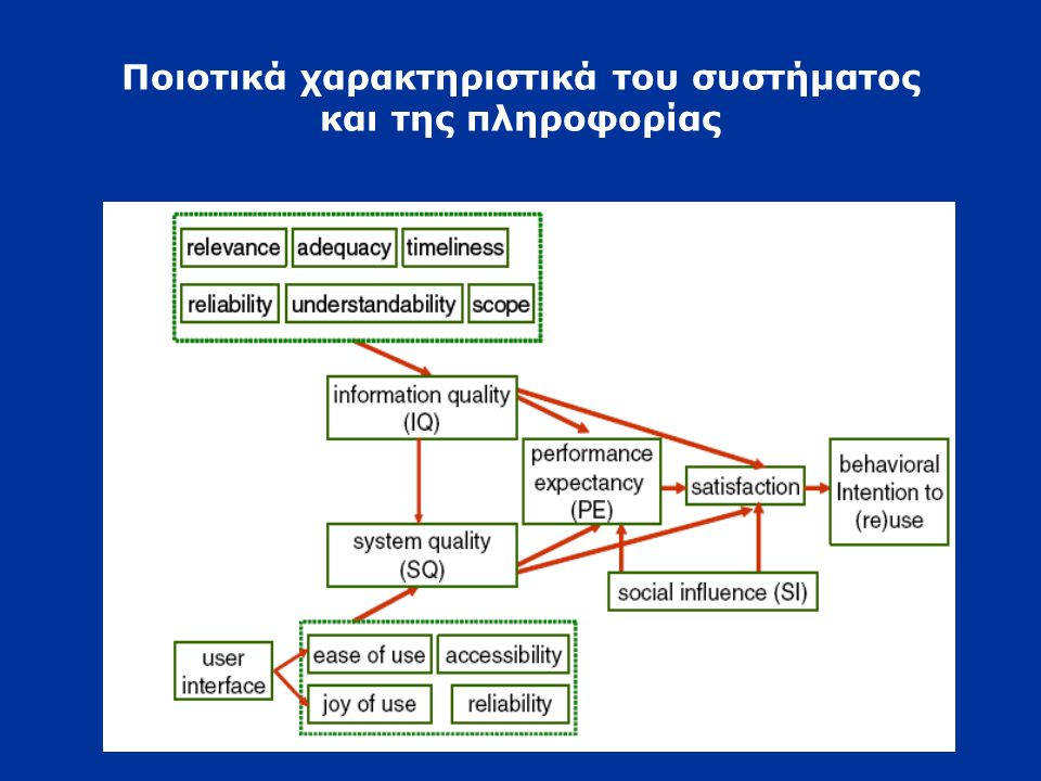 Ποιοτικά χαρακτηριστικά του συστήματος και της πληροφορίας