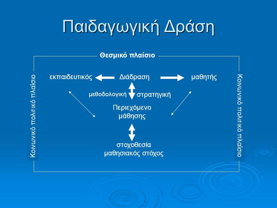 Παιδαγωγική Δράση Διάδρασημαθητήςεκπαιδευτικός Περιεχόμενο μάθησης στοχοθεσία μαθησιακός στόχος μεθοδολογική στρατηγική Θεσμικό πλαίσιο Κοινωνικό πολιτικό πλαίσιο