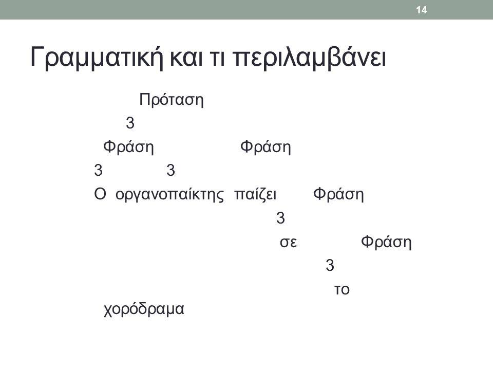 Γραμματική και τι περιλαμβάνει Πρόταση 3 Φράση Φράση 3 Ο οργανοπαίκτης παίζει Φράση 3 σε Φράση 3 το χορόδραμα 14
