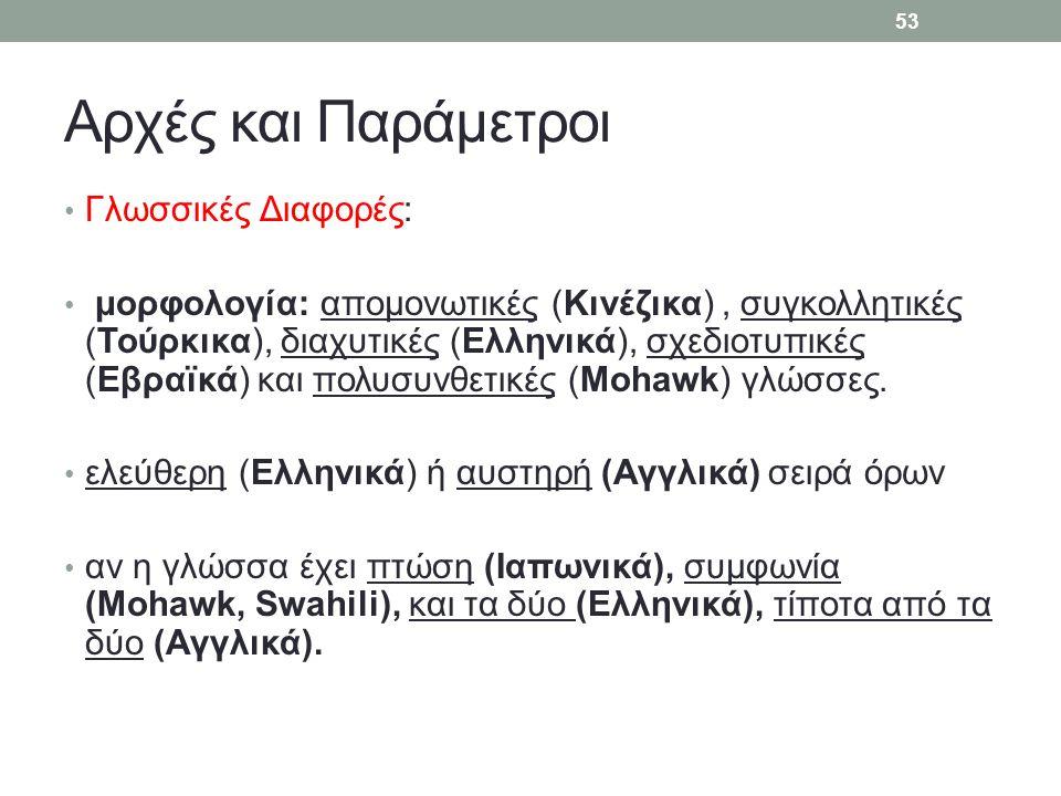 Αρχές και Παράμετροι Γλωσσικές Διαφορές: μορφολογία: απομονωτικές (Κινέζικα), συγκολλητικές (Τούρκικα), διαχυτικές (Ελληνικά), σχεδιοτυπικές (Εβραïκά)