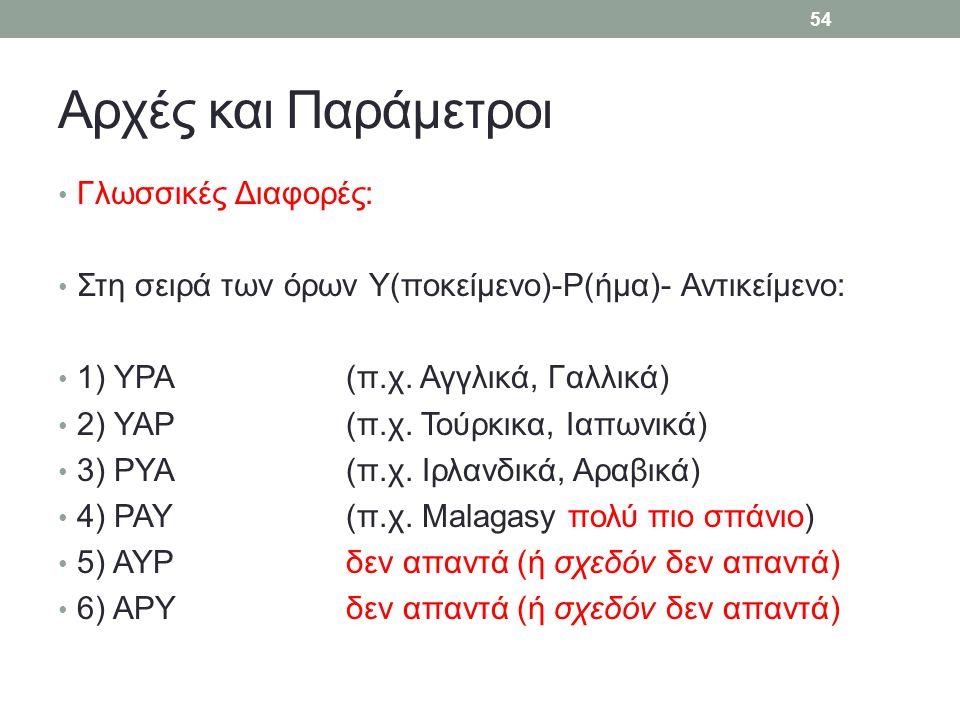 Αρχές και Παράμετροι Γλωσσικές Διαφορές: Στη σειρά των όρων Υ(ποκείμενο)-Ρ(ήμα)- Αντικείμενο: 1) ΥΡΑ(π.χ. Αγγλικά, Γαλλικά) 2) ΥΑΡ(π.χ. Τούρκικα, Ιαπω