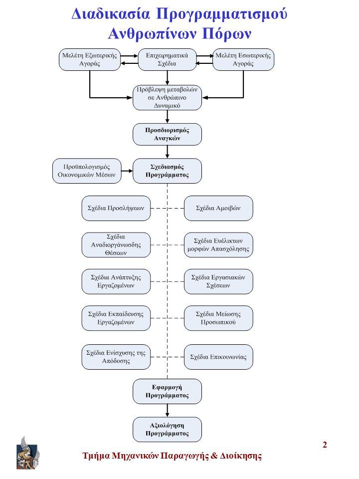 Τμήμα Μηχανικών Παραγωγής & Διοίκησης 2 Διαδικασία Προγραμματισμού Ανθρωπίνων Πόρων