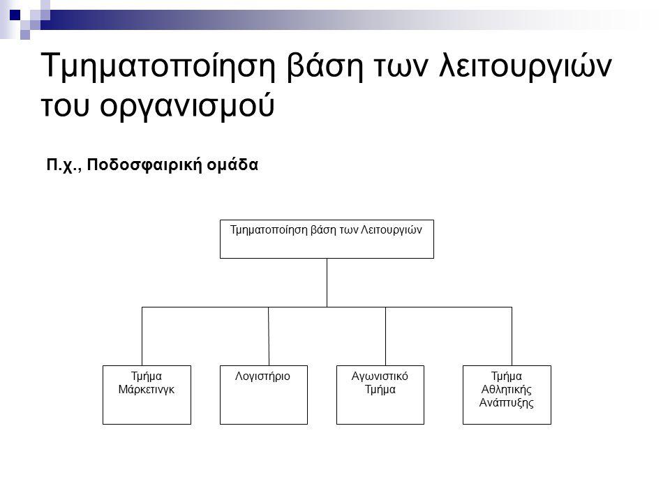Τμηματοποίηση βάση των λειτουργιών του οργανισμού Τμηματοποίηση βάση των Λειτουργιών Τμήμα Μάρκετινγκ ΛογιστήριοΑγωνιστικό Τμήμα Τμήμα Αθλητικής Ανάπτ