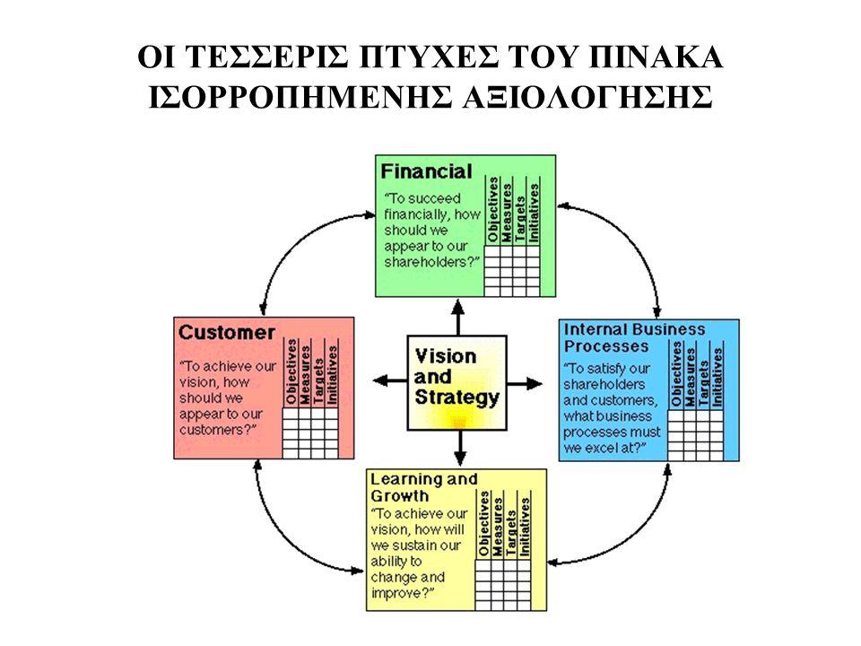 ΣΤΡΑΤΗΓΙΚΟΣ ΧΑΡΤΗΣ ΤΟΥ ΠΙΝΑΚΑ ΙΣΟΡΡΟΠΗΜΕΝΗΣ ΑΞΙΟΛΟΓΗΣΗΣ Βελτίωση της χρηματοοικονομικής αξίας Στρατηγική Αύξησης Κερδών Στρατηγική Αύξησης της Παραγωγικότητας Δημιουργία δικτύου πωλήσεων Βελτίωση της απόδοσης των πόρων της επιχείρησης Μείωση του Κόστους Παραγωγής Ηγεσία Προϊόντος Αφοσίωση Πελατών Δημιουργία Αξίας για τον Πελάτη Λειτουργική Υπεροχή Χαρακτηριστικά Προϊόντος Σχέσεις Φήμη Τιμή Ποιότητα Χρόνος Λειτουργικότητα Σέρβις Συμπεριφορά Επωνυμία Εργατικό Δυναμικό κατάλληλα προετοιμασμένο και υποκινημένο Στρατηγικές Ικανότητες Στρατηγικές Τεχνολογίες Κλίμα Δράσης Χρηματοοικονομική Πτυχή Πελατειακή Πτυχή Εσωτερική Πτυχή Ανάπτυξης & Μάθησης Δημιουργία δικτύου Πωλήσεων (Διαδικασίες Καινοτομίας) Αύξηση Αξίας για τον Πελάτη (Διαδικασίες Διαχείρισης Πελατών) Λειτουργική Υπεροχή (Διαδικασίες Λειτουργίας και Διανομής) «Καλός Γείτονας» (Ρυθμιστικές και Περιβαλλοντικές Διαδικασίες)