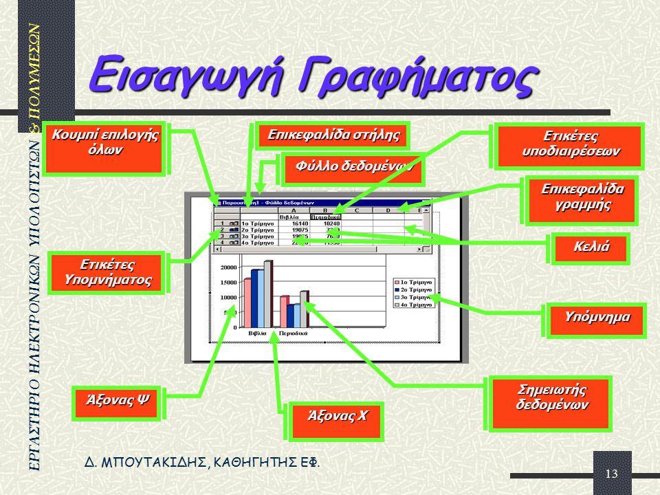 Δ. ΜΠΟΥΤΑΚΙΔΗΣ, ΚΑΘΗΓΗΤΗΣ ΕΦ. ΕΡΓΑΣΤΗΡΙΟ ΗΛΕΚΤΡΟΝΙΚΩΝ ΥΠΟΛΟΓΙΣΤΩΝ & ΠΟΛΥΜΕΣΩΝ 12 Επιλογή τύπου διαφάνειας Κείμενο & αντικείμενο Αντικείμενο Κείμενο Επ