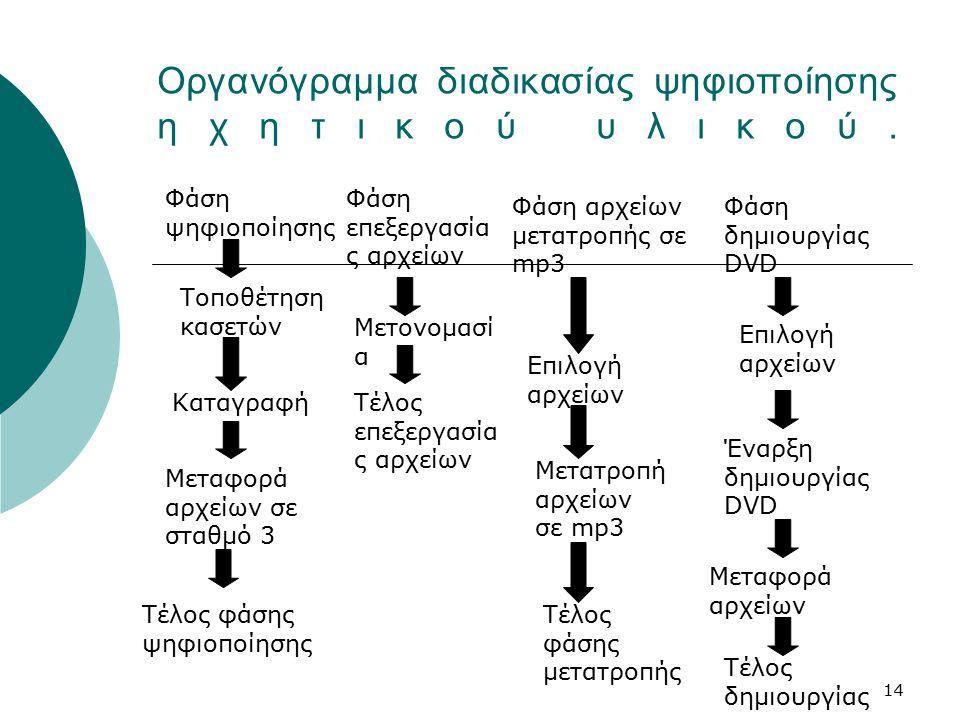 14 Οργανόγραμμα διαδικασίας ψηφιοποίησης ηχητικού υλικού.
